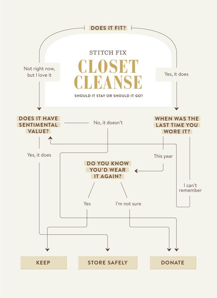 A one-page guide to cleaning out your closet in 2016.