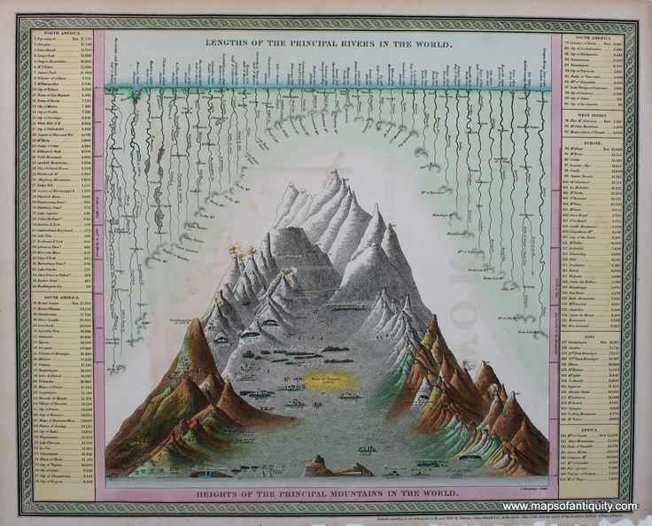 55 best comparative maps images on pinterest antique maps old lengths of the principal rivers in the world s augustus mitchell 1846 from david rumsey historical map collection publicscrutiny Image collections
