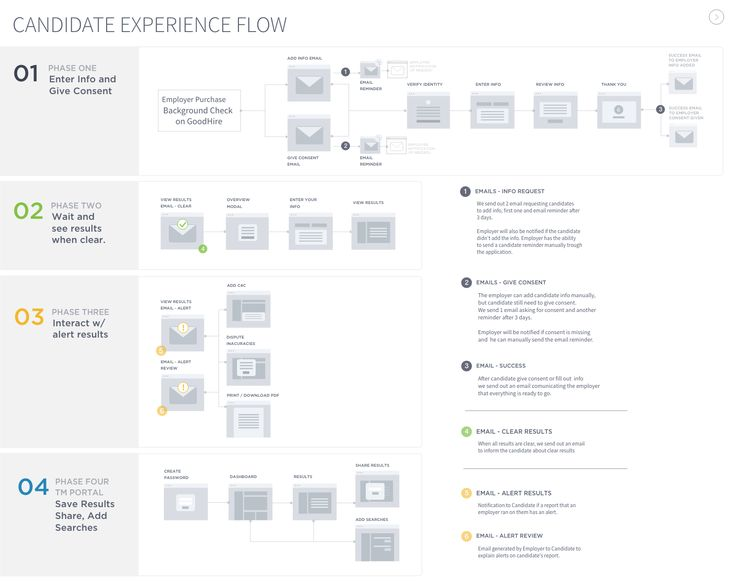Candidate experience flow 2x
