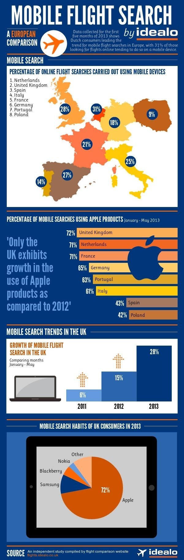Mobile #Flight Search - a european comparison by Idealo - Infographic