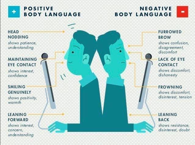 Body Language | Job Interviews | Pinterest