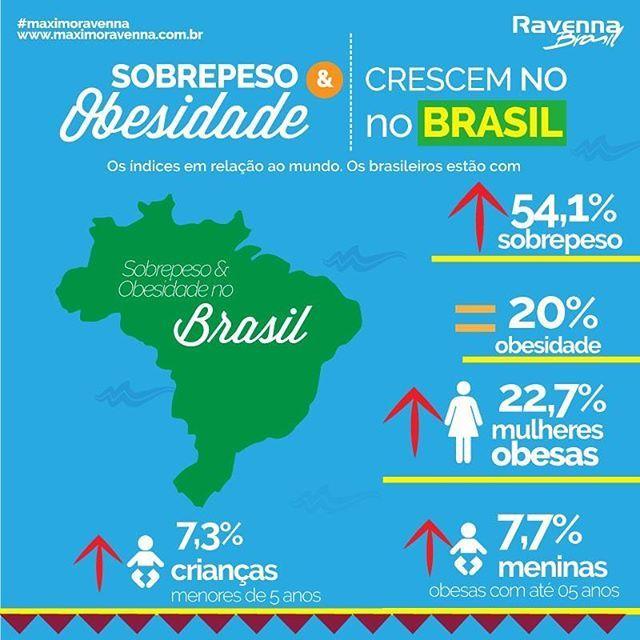 Vocês sabiam que o sobrepeso chegou a 54% dos adultos brasileiros em 2014, segundo a OMS (Organização Mundial de Saúde). Mulheres sofrem mais, enquanto 7,3 das crianças menores de 5 anos já convivem com o problema. O impacto na saúde é grande. Uma saída é a educação nutricional, com advertências sobre alimentos ricos em sal, gordura e açúcar 👆. #alerta #cuidado #sobrepesos #obesidade #obesidadeinfantil #infographic #dieta #dietaravenna #vamosmudarisso