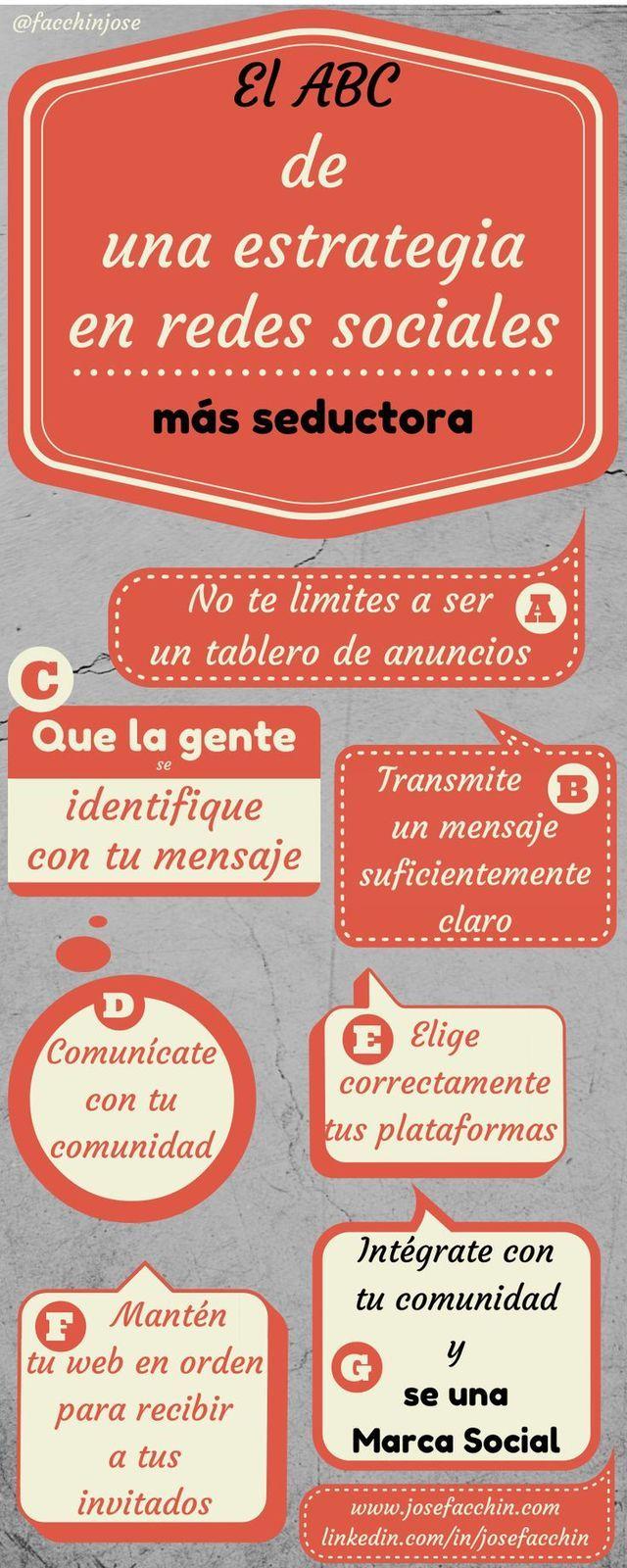 #nfografía: El ABC de una estrategia en redes sociales.  Por @facchinjose