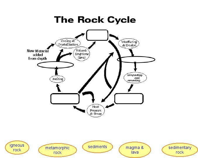 Worksheets The Rock Cycle Worksheets the rock cycle worksheet blank fill in as you talk about or go