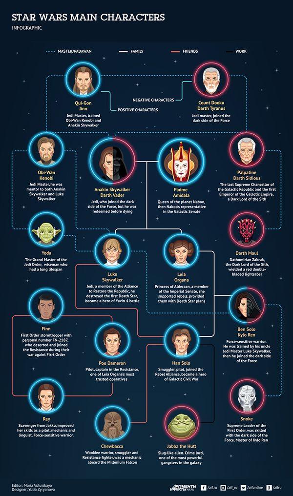 Star Wars main characters | #starwars #starwarsart #starwarsfanart #infographic #thelastjedi #jedi #sith