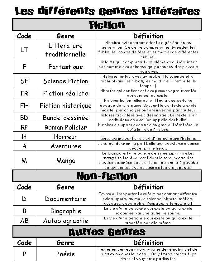 Aujourd'hui j'aimerais faire un petit point sur les différents outils que mes élèves utilisent au quotidien pour l'atelier de lecture.  J...