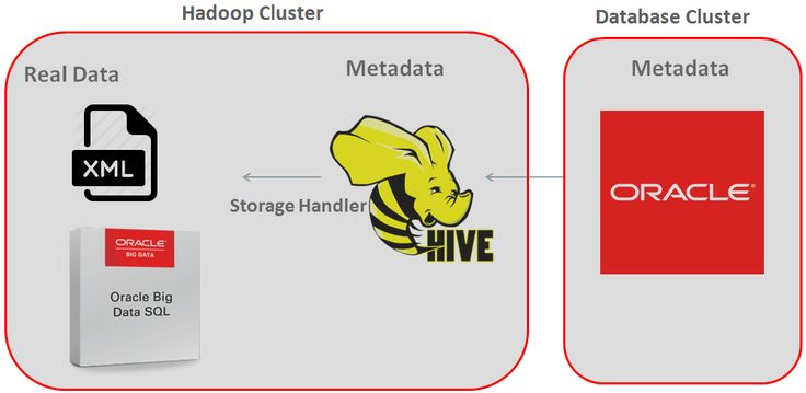 Big Data SQL Quick Start #big #data #sql,data #warehousing http://delaware.nef2.com/big-data-sql-quick-start-big-data-sqldata-warehousing/  # The Data Warehouse Insider Big Data SQL Quick Start. Semi-structured data. – Part12. In my previous blogpost. I was talking about Schema on Read and Schema on Write advantages and disadvantages. As a conclusion, we found that HDFS could be quite suitable for data in the original format. Very often customers have data in a semi-structure format like XML…