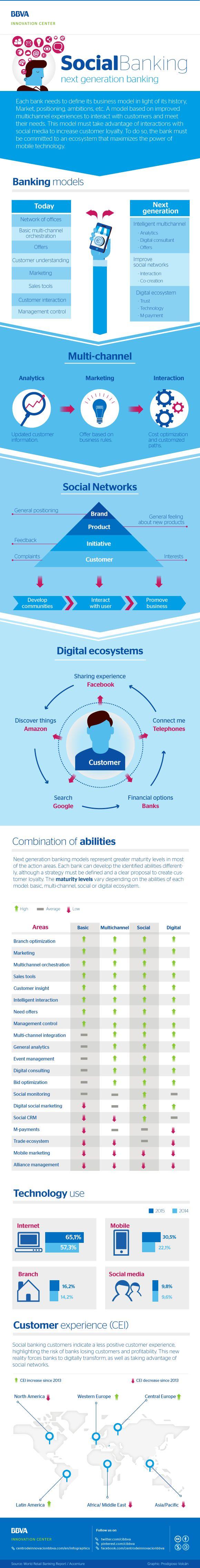 Infograph: Social Banking, next generation banking - BBVA Innovation Center