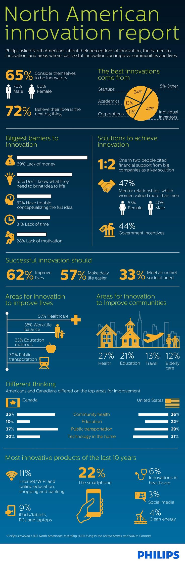 92 best discovering innovation images on pinterest info graphics do you have the next bigidea for meaningful innovation do you want to change altavistaventures Gallery
