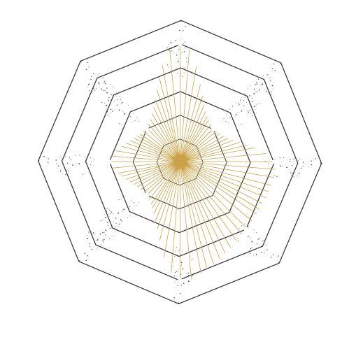 Percentage Spider Chart Templates And Examples. A 25 Legjobb ötlet A  Pinteresten A Következővel Kapcsolatban