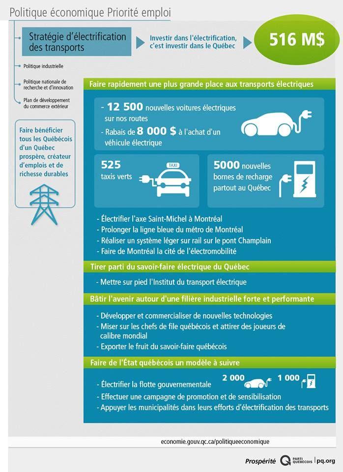 Pauline Marois a dévoilé aujourd'hui la Stratégie d'électrification des transports du gouvernement du Parti Québécois. #PrioritéEmploi   Notre objectif : faire du Québec un leader mondial des transports électriques.