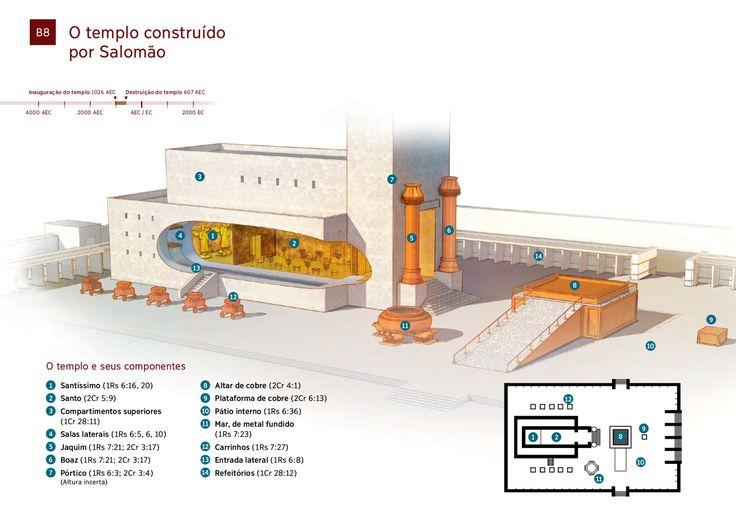Diagrama: O templo construído por Salomão   TNM