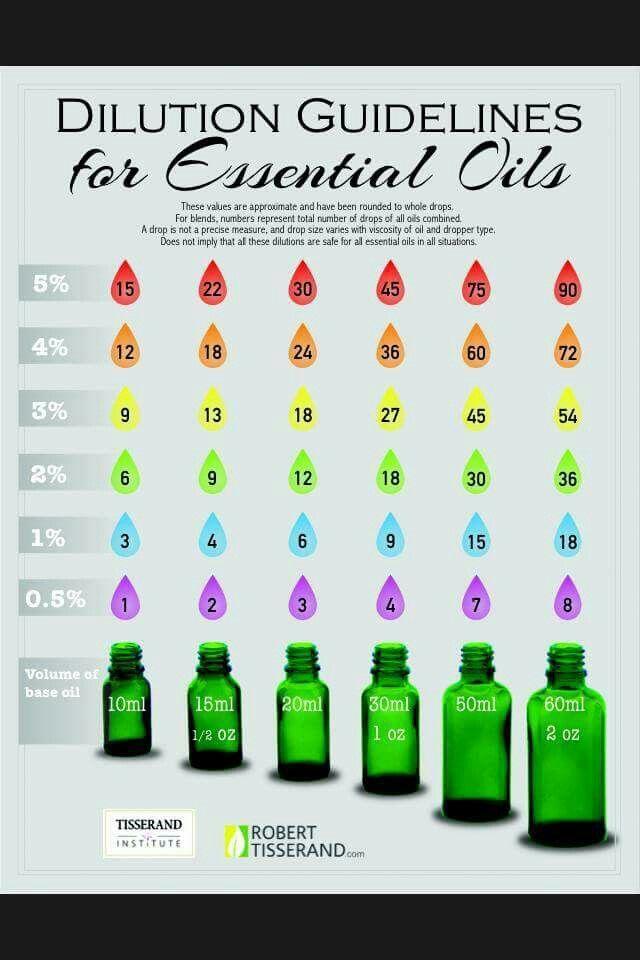 Robert Tisserand's safe essential oil dilution chart