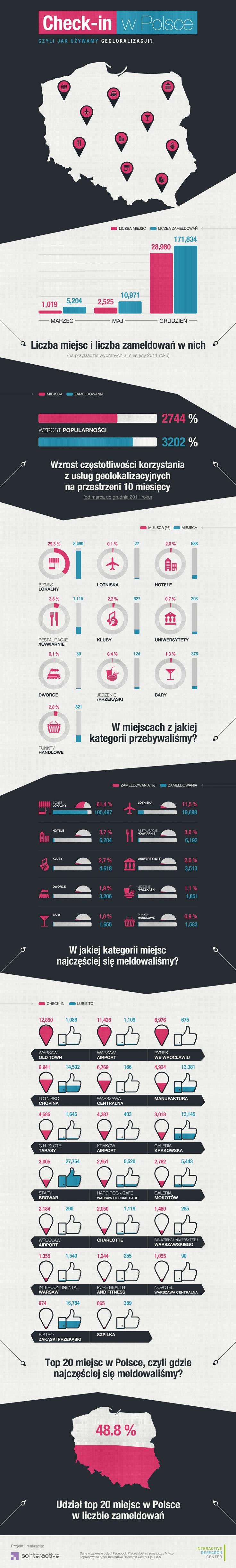 Interactive Research Center - check-in w Polsce