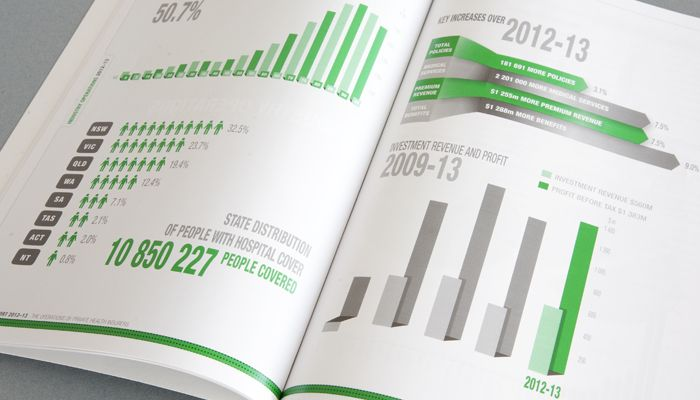 Private Health Insurance Administration Council (PHIAC) OPHI Annual Report http://www.spectrumgraphics.com.au/