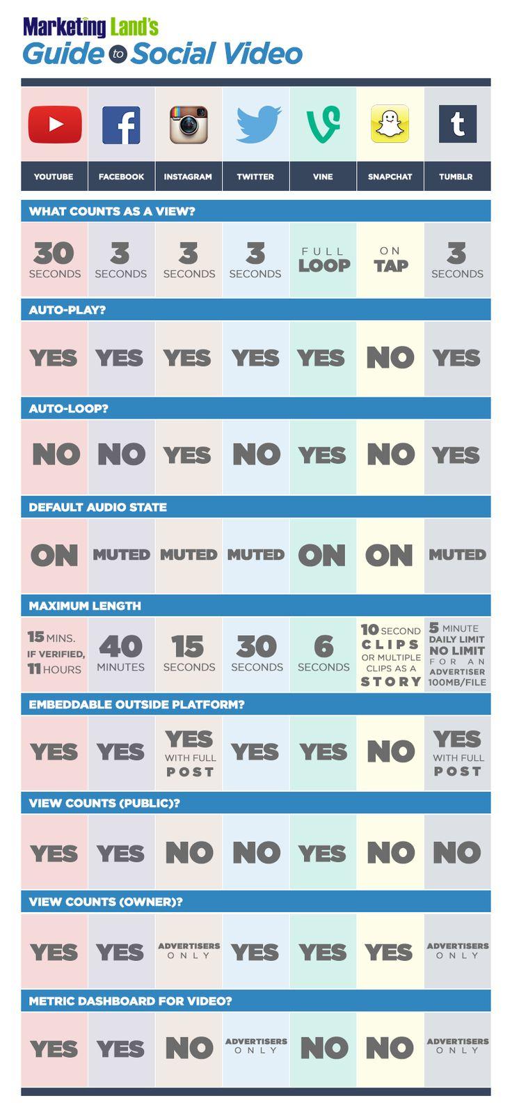 Infografik: 7 #Video-Anbieter im Vergleich | #GEDANKENSPIELE by Dominik Ruisinger