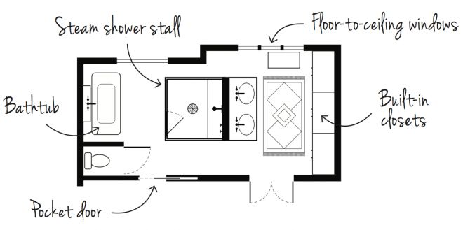 Combined bathroom and dressing room design - Chatelaine ...