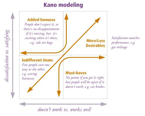 kano model for gourmet Kano model analysis for powerpoint kano model is a theory used for product development and customer satisfaction kano model was developed in the 1980 by.