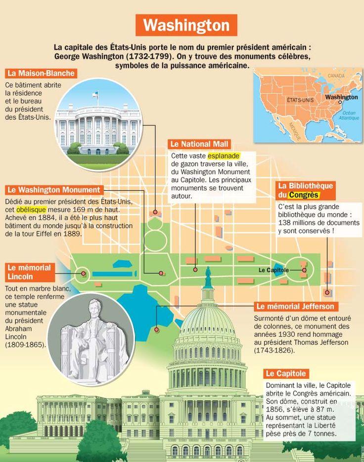 Fiche exposés : Washington