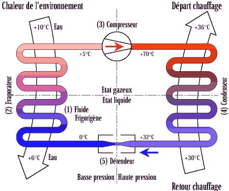 58 best Chauffage par géothermie verticale - vertical geothermal - pompe a chaleur pour maison