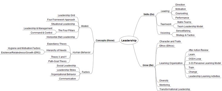 Leadership mind map or concept map