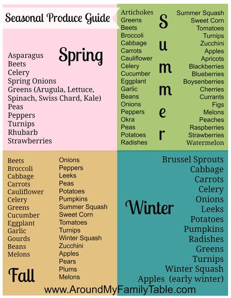 14 best eating in season guide images on Pinterest | Cottage ...