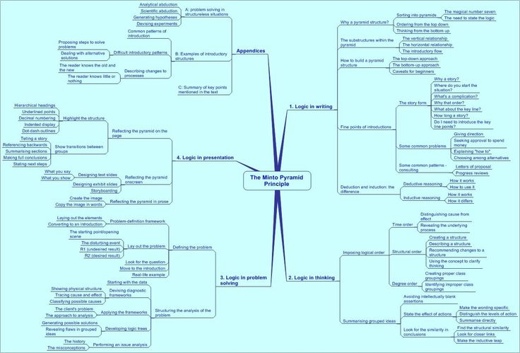 Mindmap of The Minto Pyramid Principle (SCQA) by Barbara Minto - humint collector sample resume