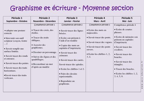 Découvrir l'écrit - Graphisme – Progression annuelle – Moyenne section – MS – Maternelle – Cycle 1 - Pass Education