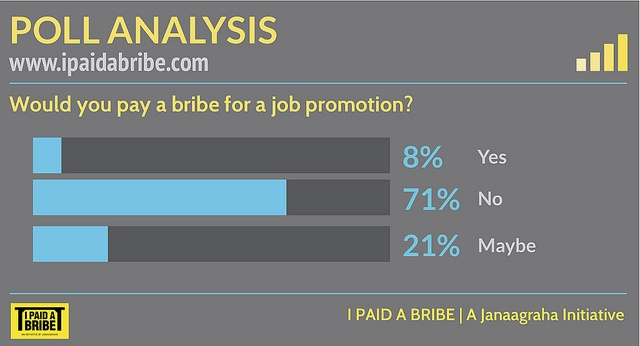 Would you pay a bribe for a job promotion? by I Paid a Bribe