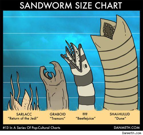 Sandworm size chart