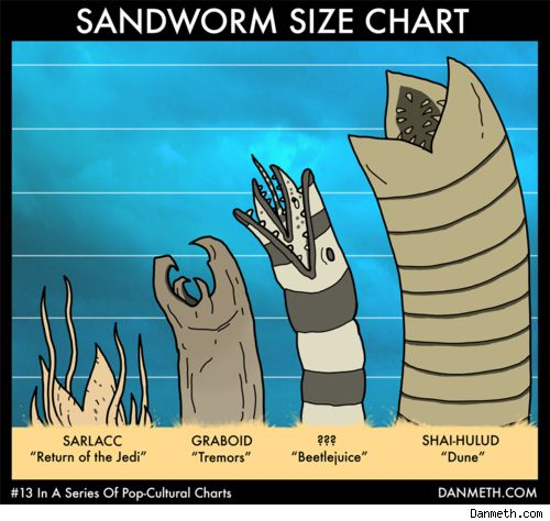 Sandworm size chart: 1980, Geek Humor, Funny Celebrity, Sandworm Size, Size Charts, Scifi, Stars War, Classic Movies, Sci Fi