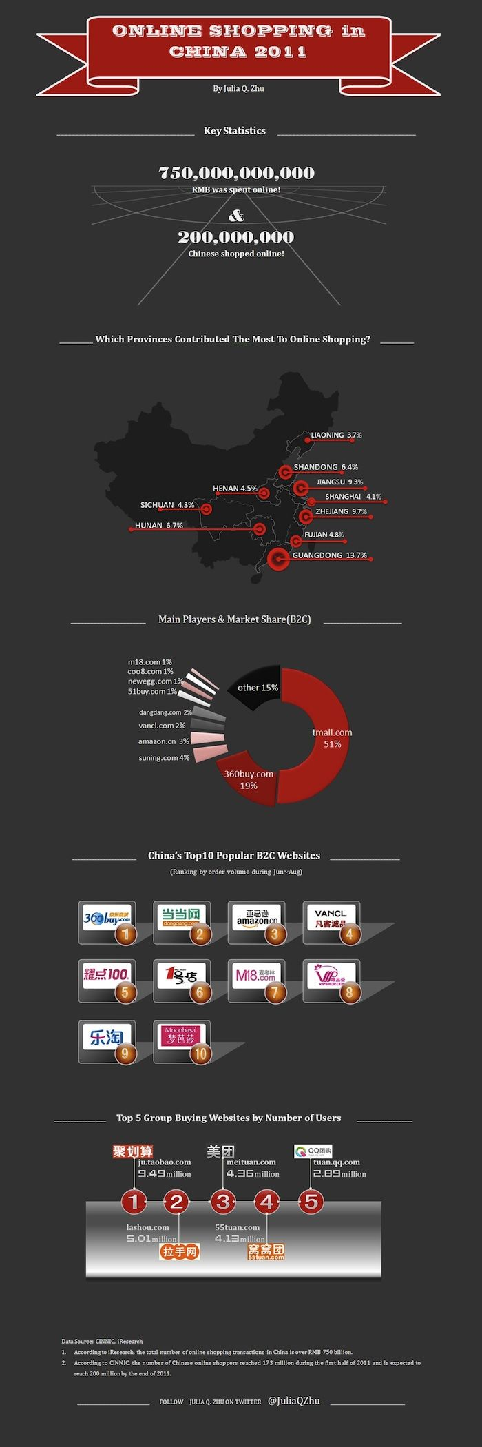 Online shopping in China (2011) infographic