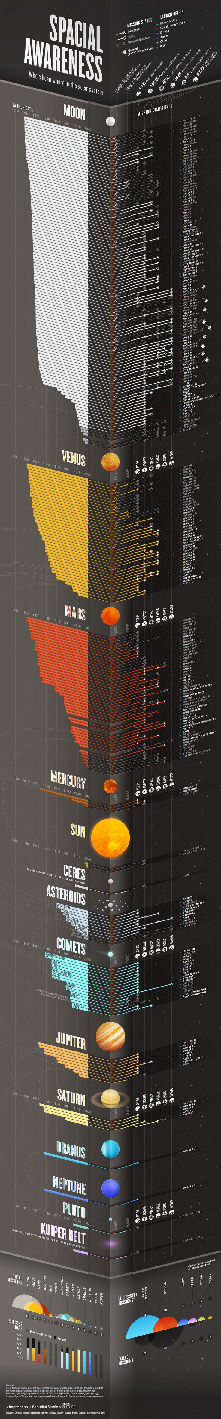 Where have we been in space? infographic.