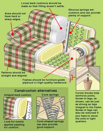 Quality Furniture Construction-Cross-section of a couch and  inner-springs.-From Consumer Reports.com, Posted by Noble Abode Interiors