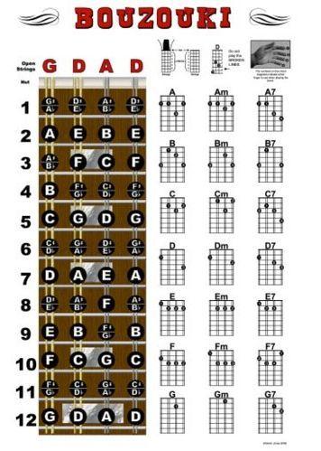 18 best ukulele images on Pinterest Books, Cartoon and Music - mandolin chord chart