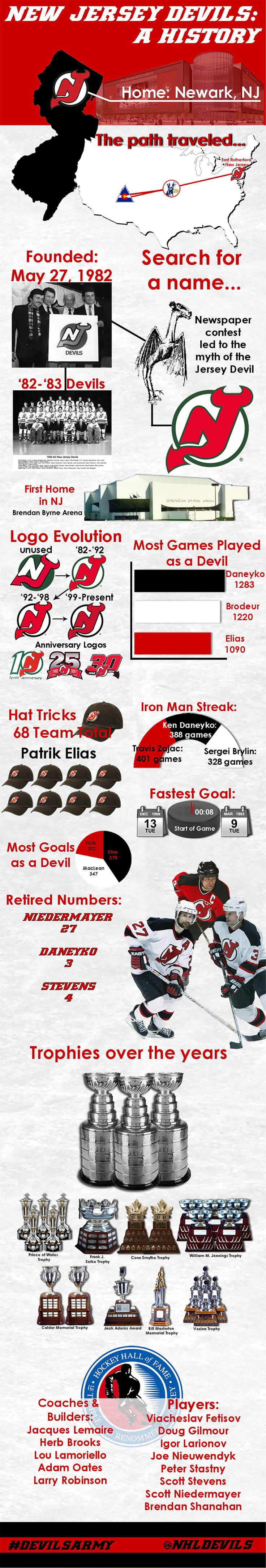 New Jersey Devils History Infographic - New Jersey Devils - Fan Zone