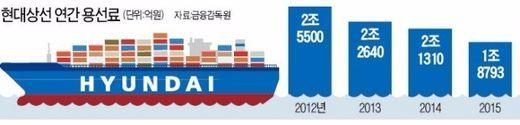 Hyundai Merchant Marine's Charter Rate Cut Deal Progresses Fast