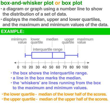 Box Plot definition - Thank you Jenny Eather