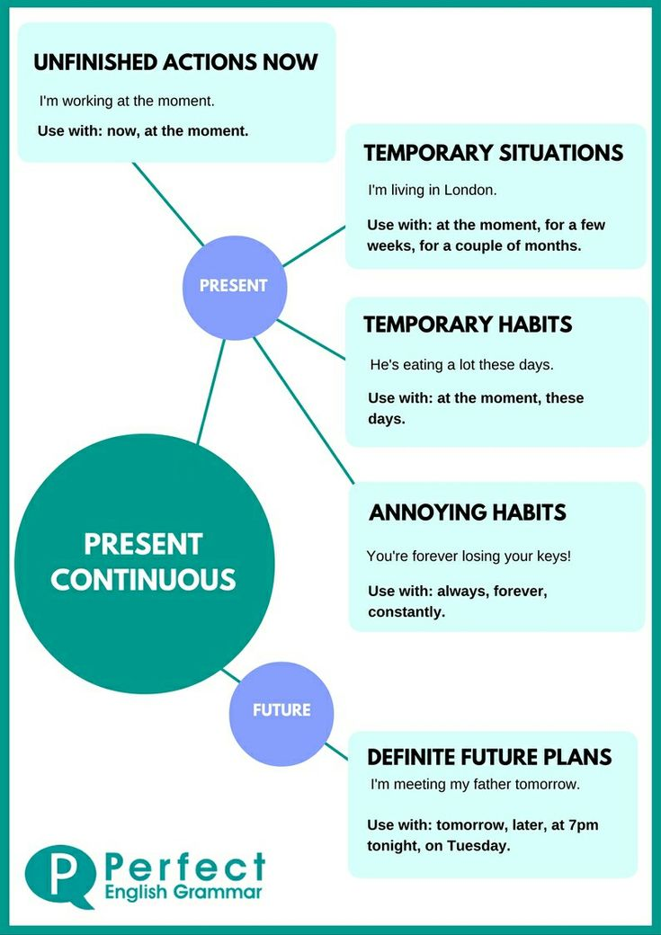 Present continuous chart