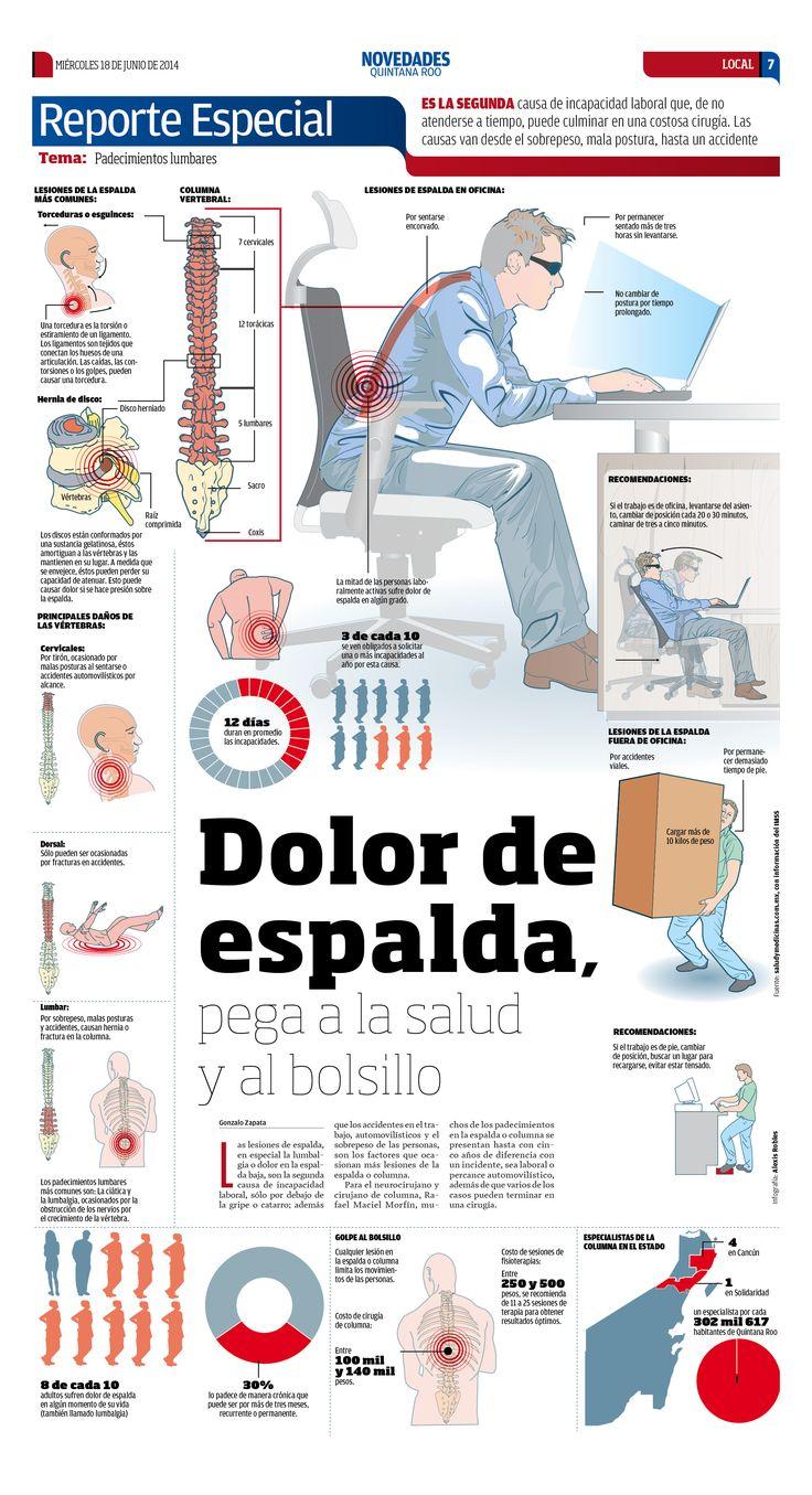 DOLOR DE ESPALDA POR MALAS POSTURAS EN EL TRABAJO