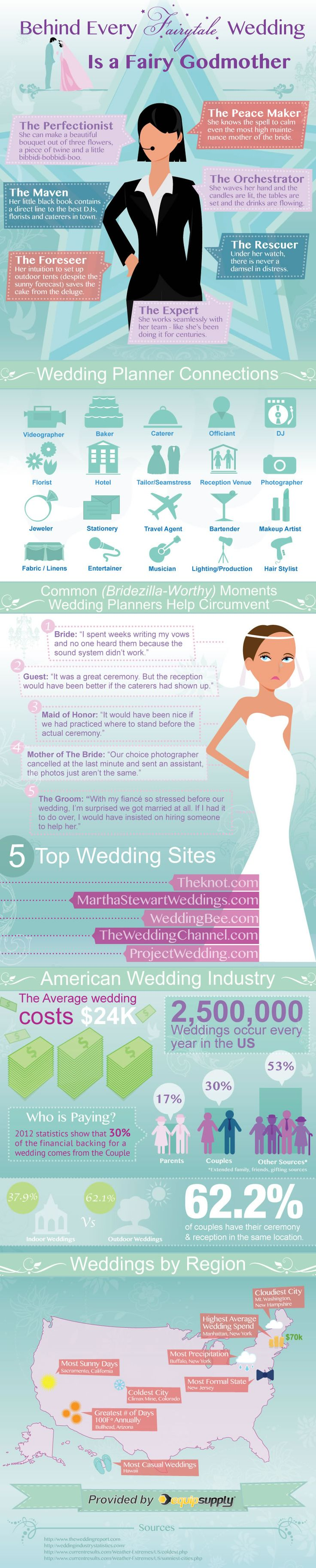 THE PERFECT WEDDING PLANNER This infographic outlines trending facts as well as the part a wedding planner plays in the development of a wedding ceremony. You will find related industry trends this past year and related data, it gives a unique look at wedding planners and the wedding ceremony process.