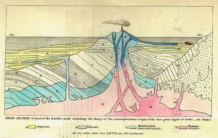 State of the art in the mid-late 1800s, by Charles Lyell, the advocat of geology, an idealized section of the earth's crust. https://jamescungureanu.wordpress.com/2015/01/03/visions-of-science-charles-lyell/