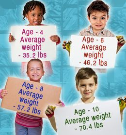 Average weight for children by age