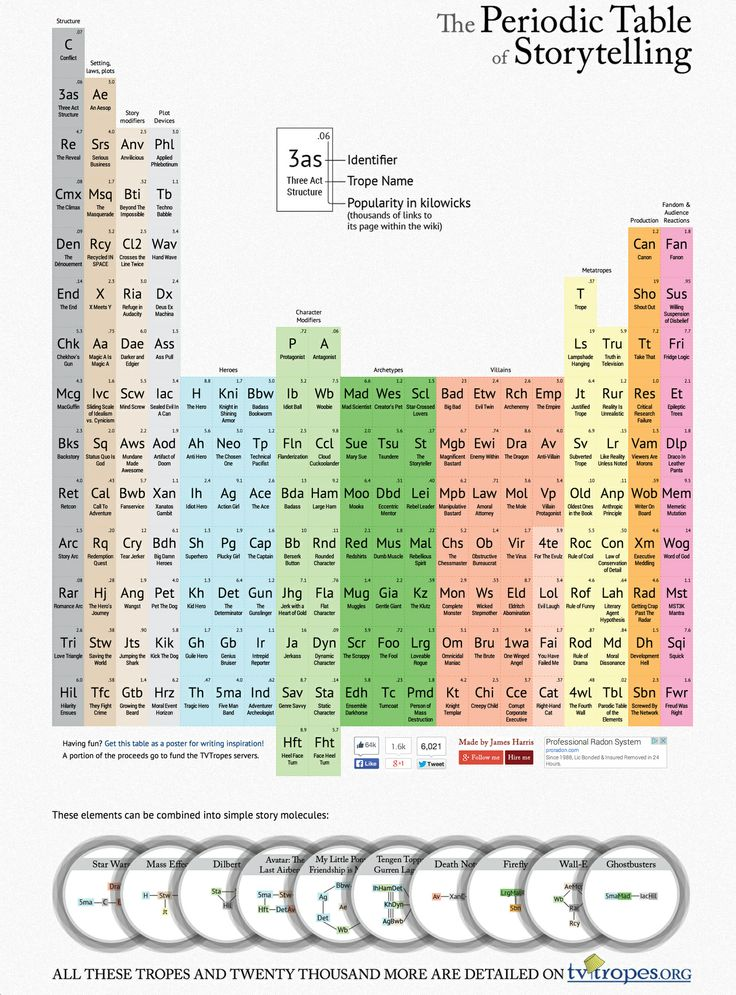 The 25 best full periodic table ideas on pinterest periodic the 25 best full periodic table ideas on pinterest periodic table of chemistry periodic table and periodic table of the elements urtaz Image collections
