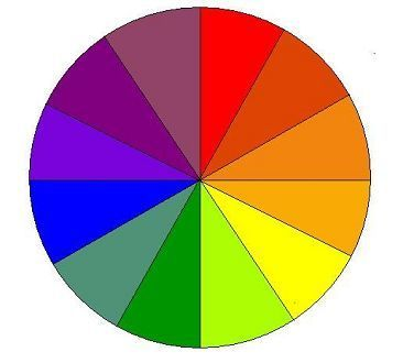 Interior Design Color Rules - Understand the Color Wheel