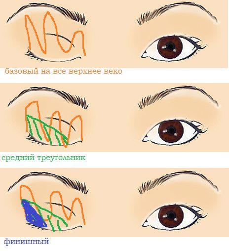 типичные ошибки новичков в макияже глаз - абсолютно женское чтиво