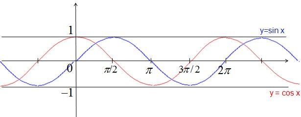 Fonctions trigonométriques - Cours maths 1ère - Tout savoir sur les fonctions trigonométriques