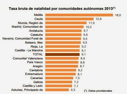Tasa de natalidad en las CC.AA. 2013