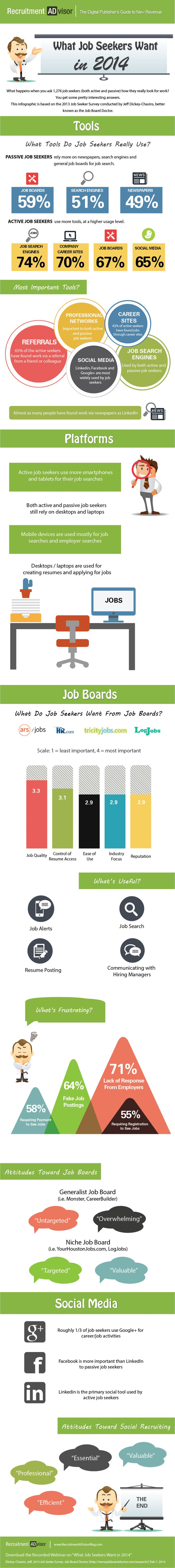 best ideas about job seekers job search tips what job seekers want in 2014 infographic recruitment advisor