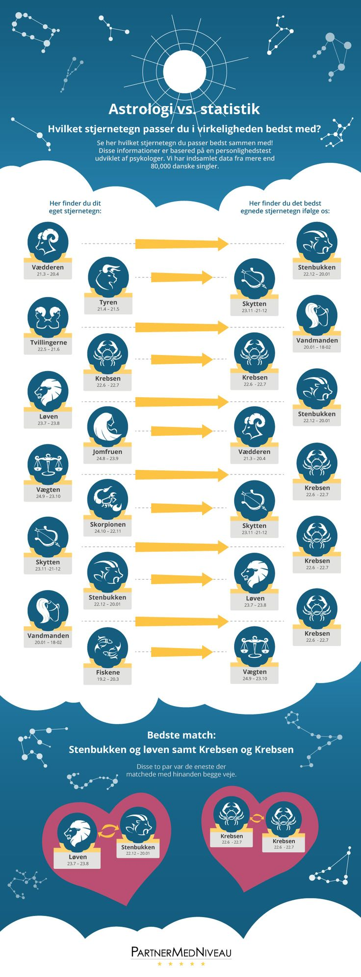 infografik: Astrologi vs. statistik Hvilket stjernetegn passer du i virkeligheden bedst med?  Se her hvilket stjernetegn du passer bedst sammen med! Disse informationer er basered på en personlighedstest udviklet af psykologer. Vi har indsamlet data fra mere end 80,000 danske singler.